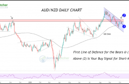 AUD-NZD-weekly-outlook