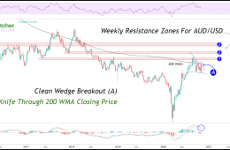 weekly-resistance-zone-aud-usd